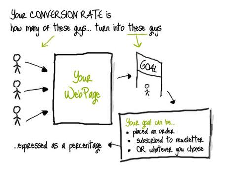 Sự giả dối của Facebook Conversion