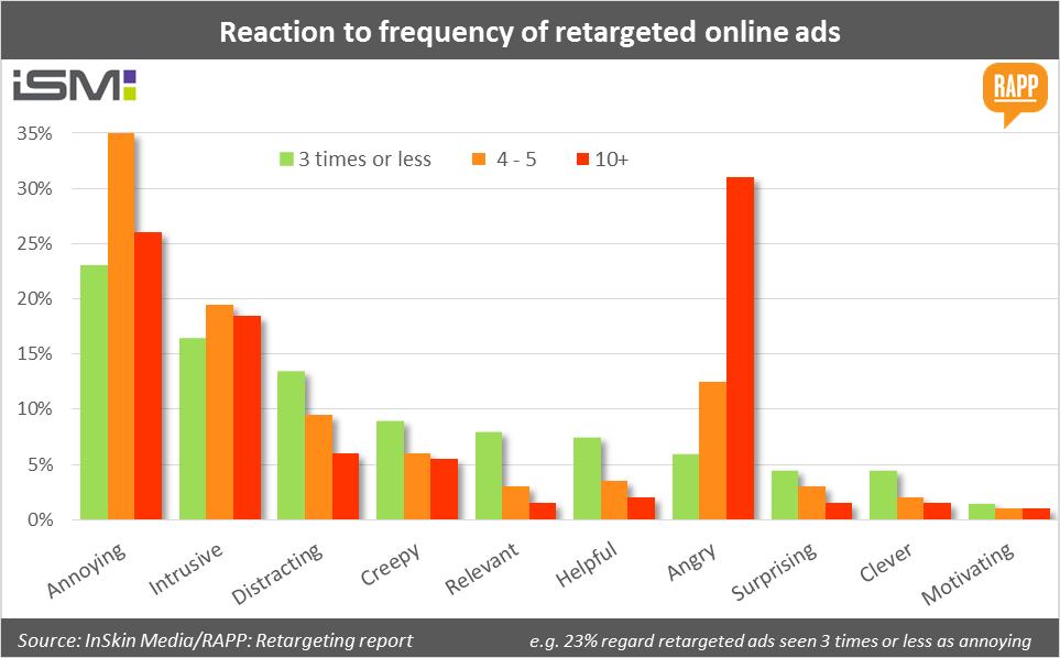 Tác dụng của Frequency (độ lặp) của quảng cáo