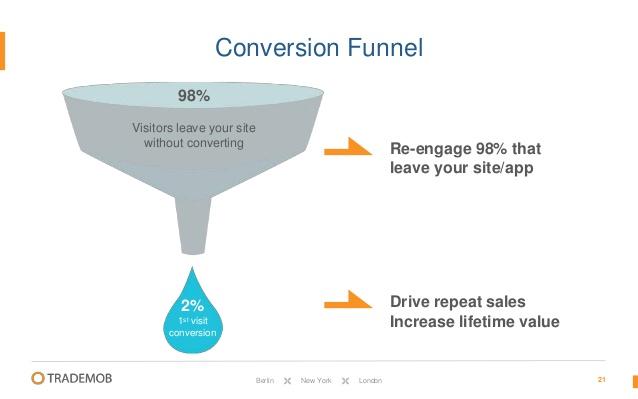 98% khách hàng rời khỏi website mà không thực hiện chuyển đổi nào