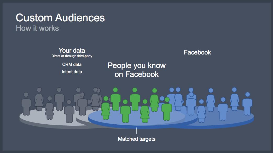 Facebook Retargeting – Phần 2: Tùy biến Custom Audience